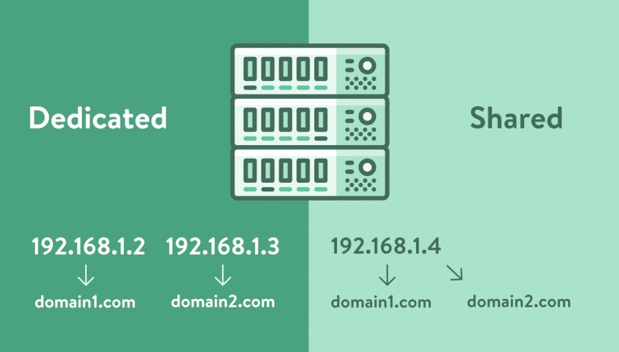 Dedicated IP vs Shared IP Addresses