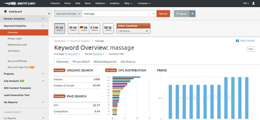 SEMrush vs Moz - Keyword Research and Rankings