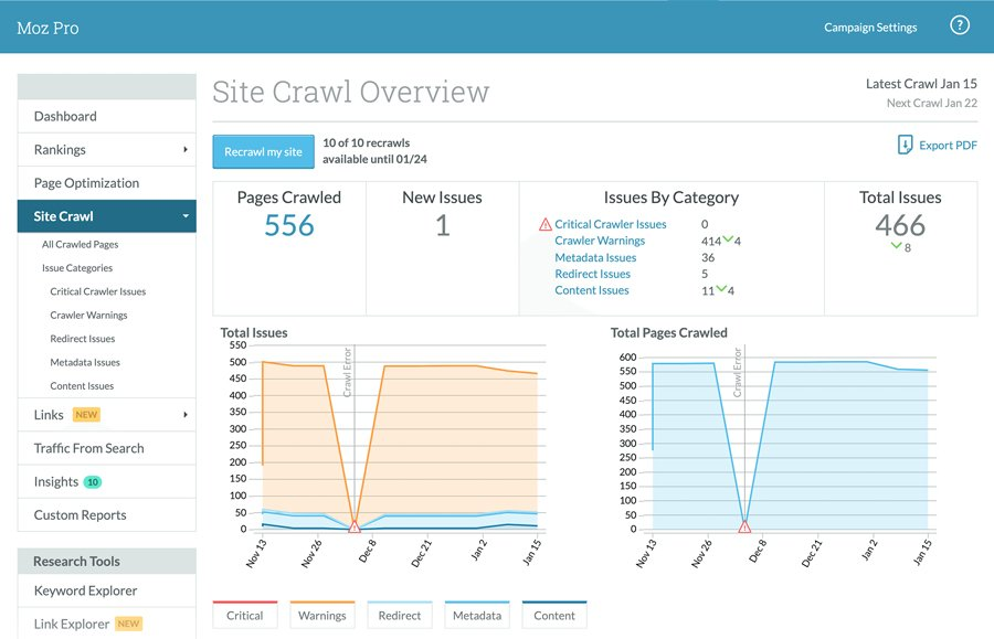 SEMrush vs Moz - Site Audits and On-Page Optimization