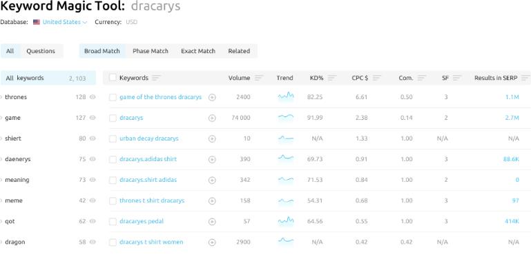 semrush vs raven tools Keyword Tracking and Ranking