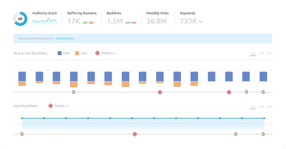 SEMrush vs Serpstat Backlink Analysis