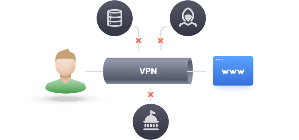SOCKS5 vs VPN SOCKS5 or VPN